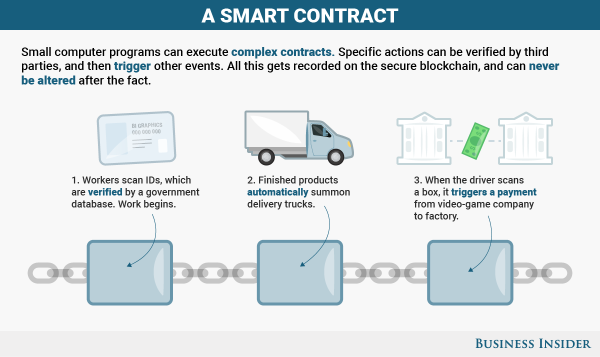 What Is A Smart Contract Pactum Medium