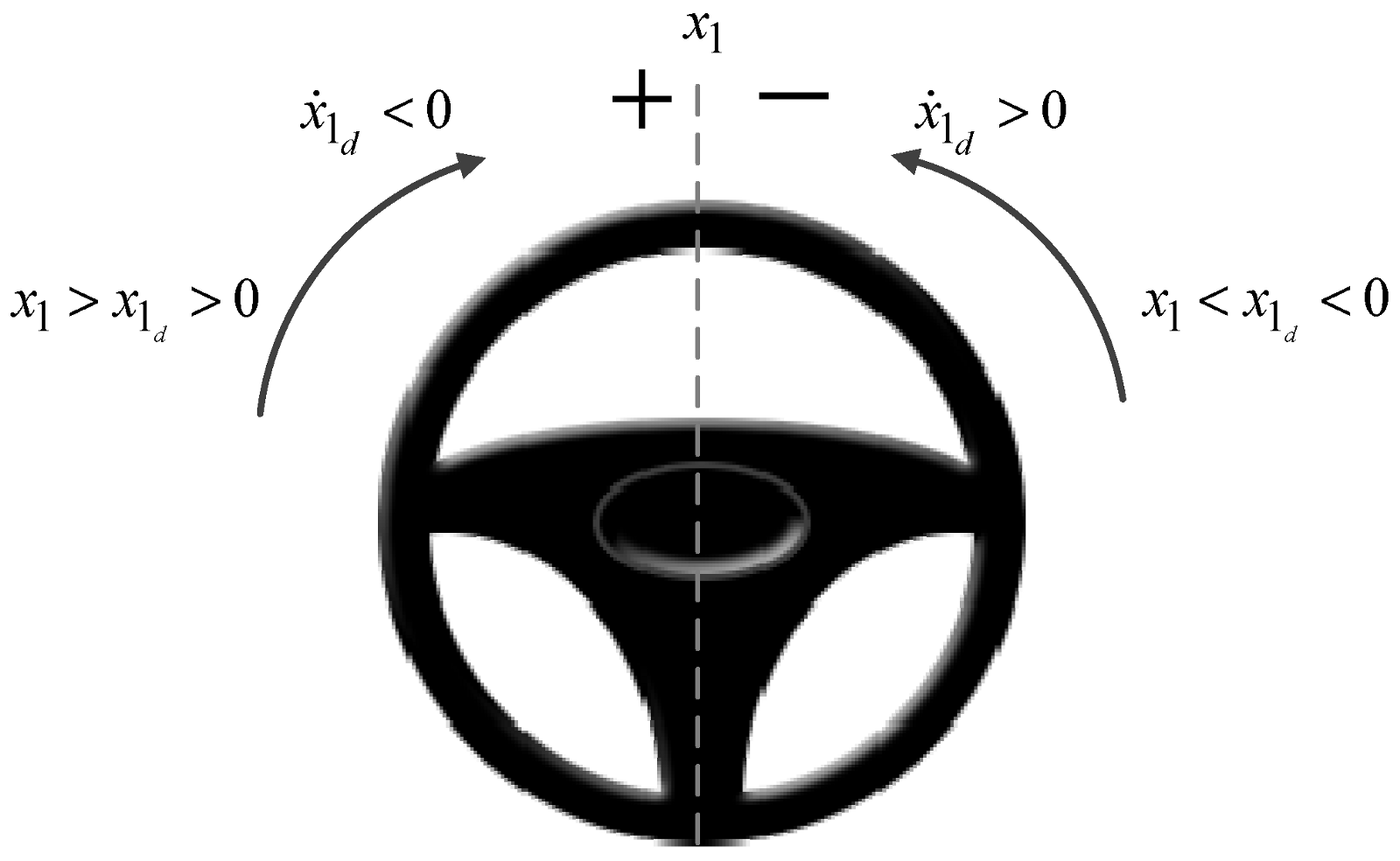 steering angle problem