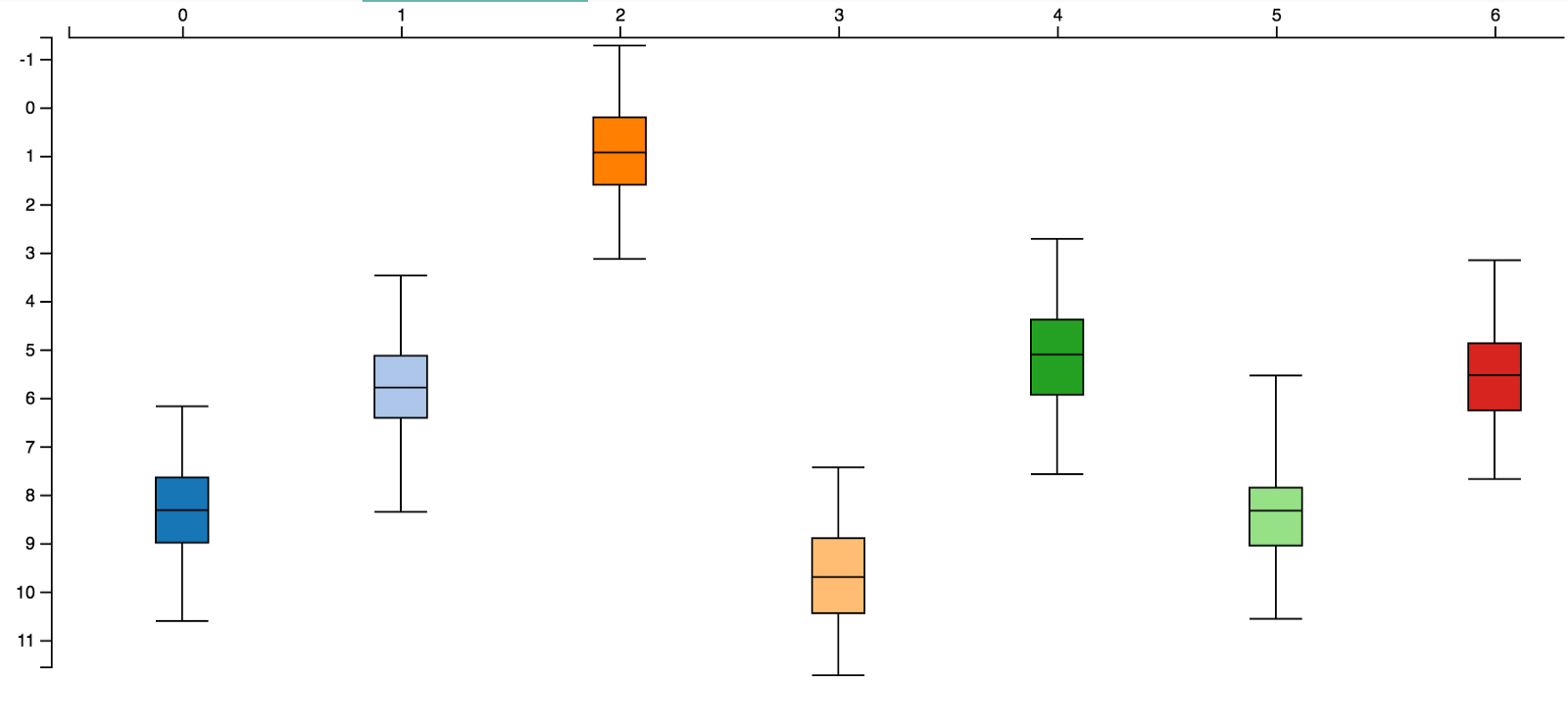A simple box plot in d3js v40 data syndrome box plot created with d3js v40 ccuart Images