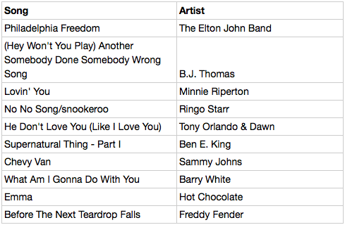 good songs to tell someone you love them