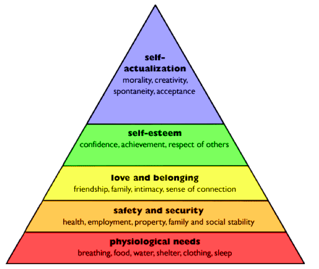 compare and contrast maslow and rogers self actualization Self-actualization can be seen as similar to words and concepts such as self-discovery, self-reflection, self-realization and self-exploration as abraham maslow noted, the basic needs of humans must be met (eg food, shelter, warmth, security, sense of belonging) before a person can achieve self.
