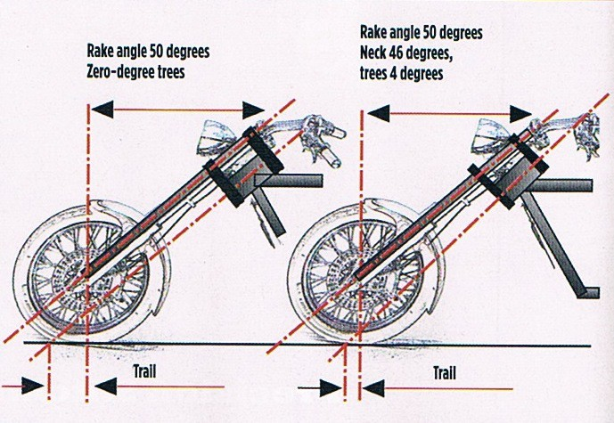 How to Measure Motorcycle Rake and Trail – James Q. Murdoch – Medium