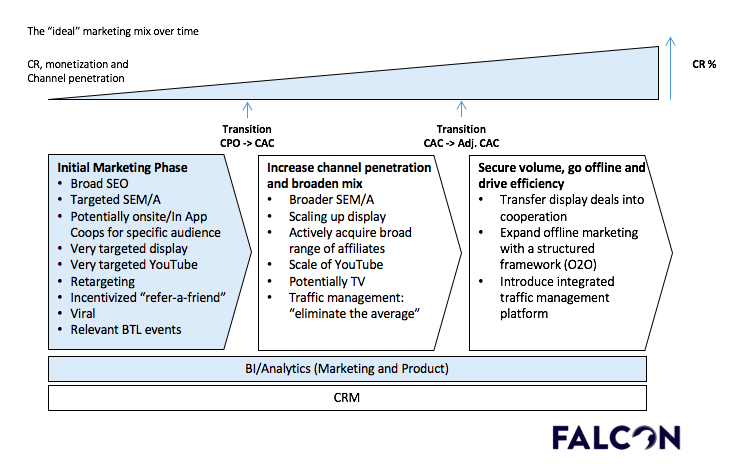 The ideal marketing mix over time