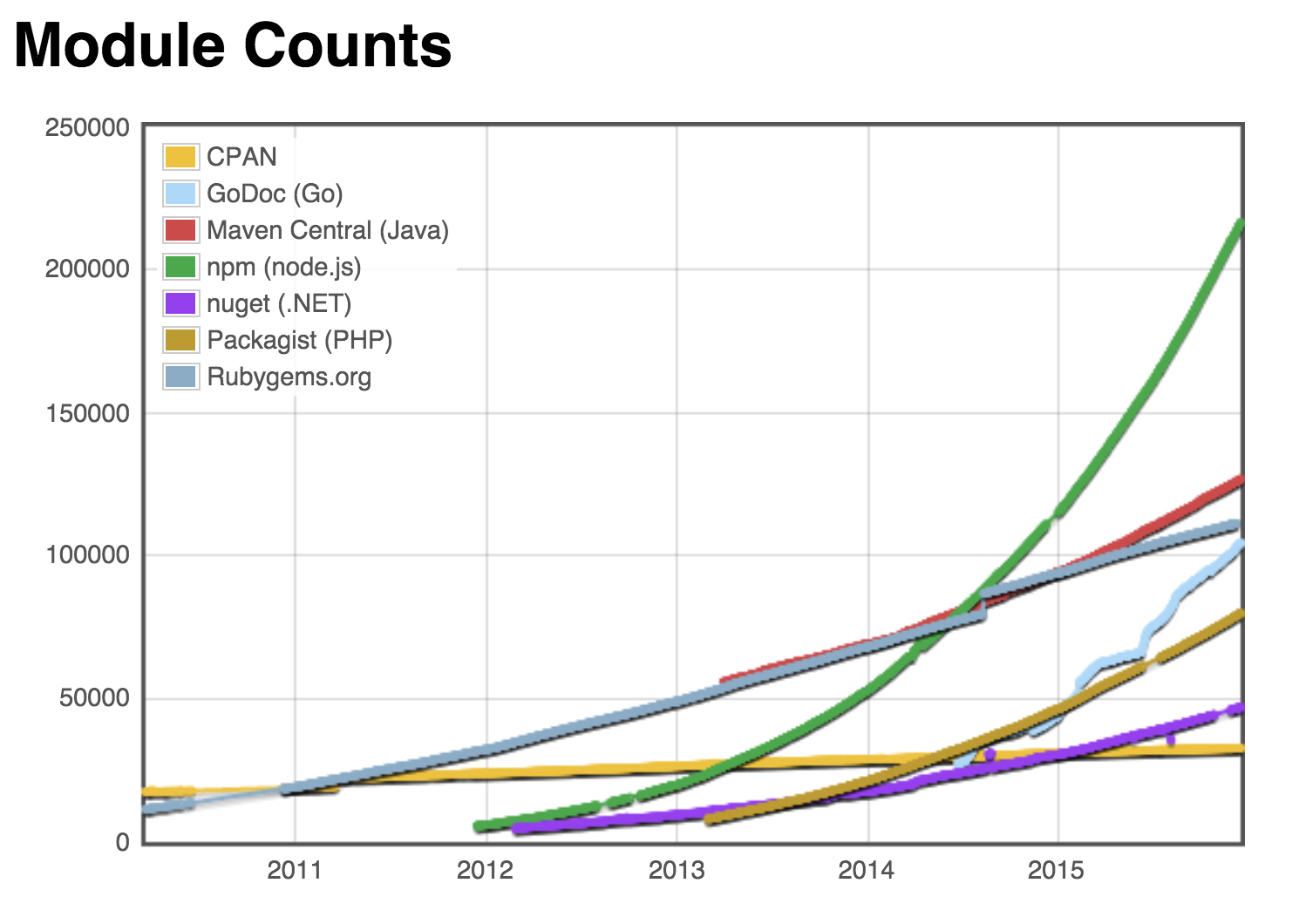 Growth Of Npm U2014 JavaScriptu0027s Standard OSS Package Repository