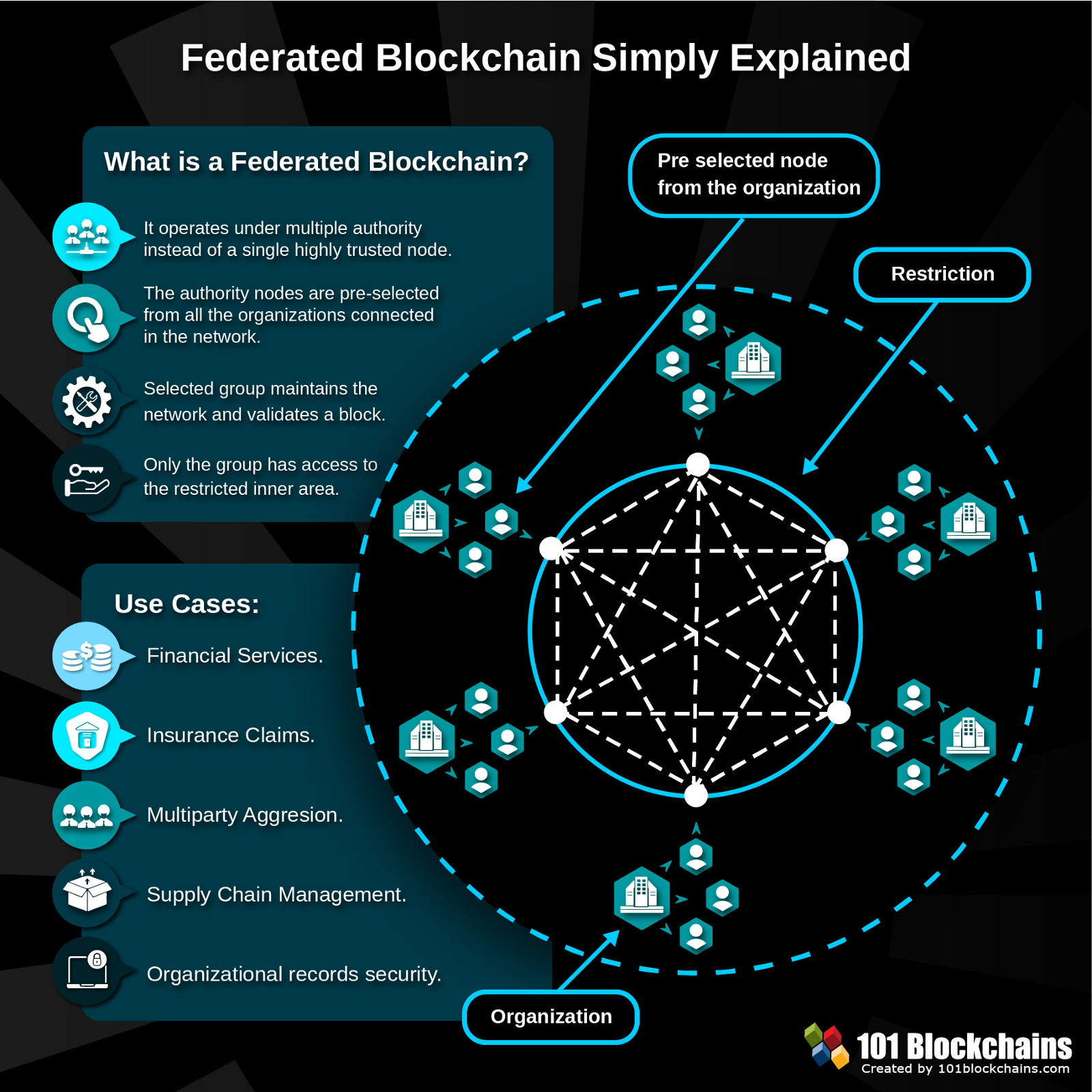 blockchain federated explained technology consortium simply blockchains trends infographic 101blockchains does simple