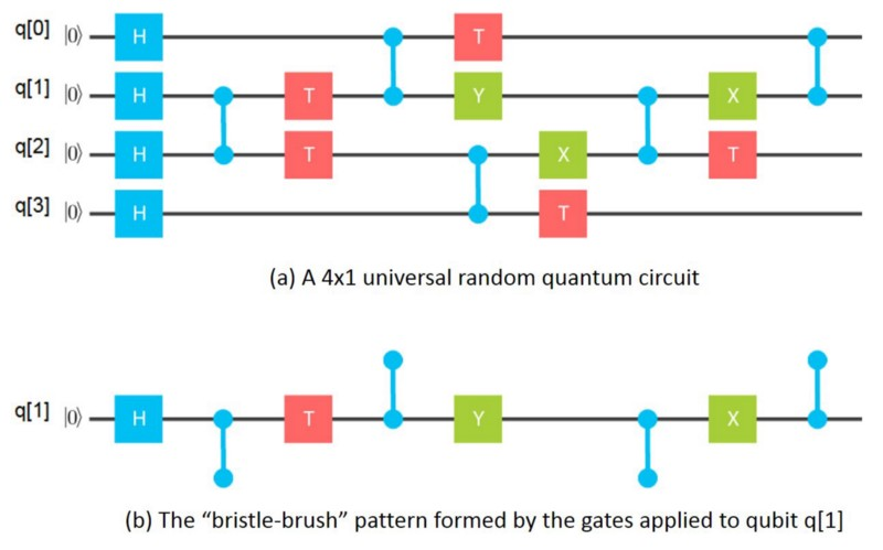 Quantum Information Portal and Wiki
