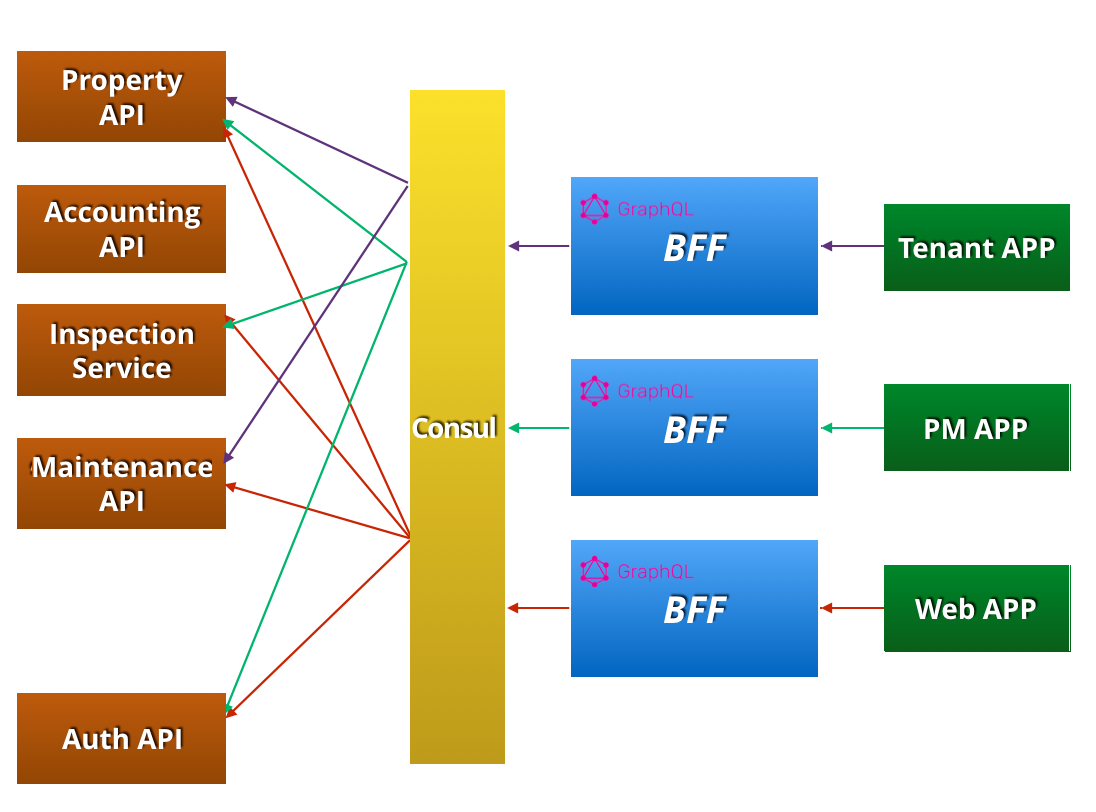 Backend For Frontend Using Graphql Under Microservices Small Office Network Diagram Sample Technical Architecture Bff