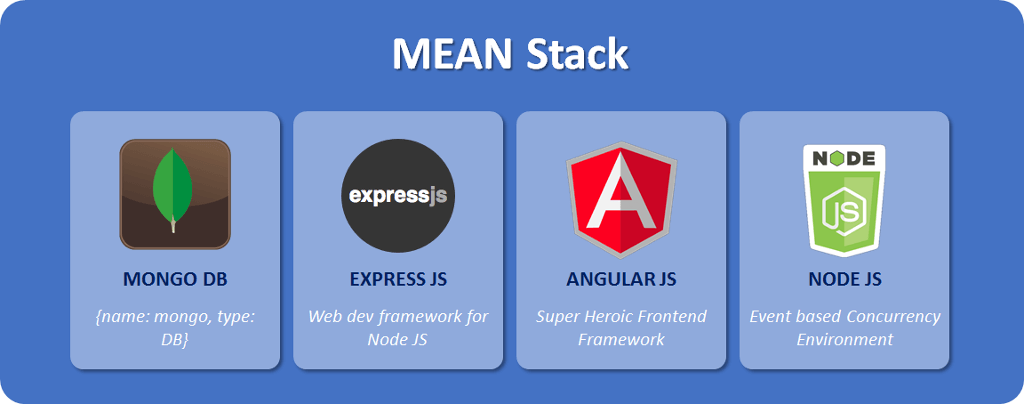 MEAN Stack JavaScript-based technologies: MongoDB, Express.js, Angular.js, and Node.js
