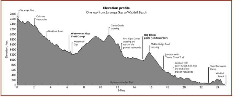 Skyline Drive Elevation Map.This Backpacking Noob Trekked The Skyline To The Sea Trail You