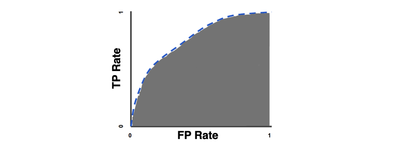 TP Rate vs FP Rate