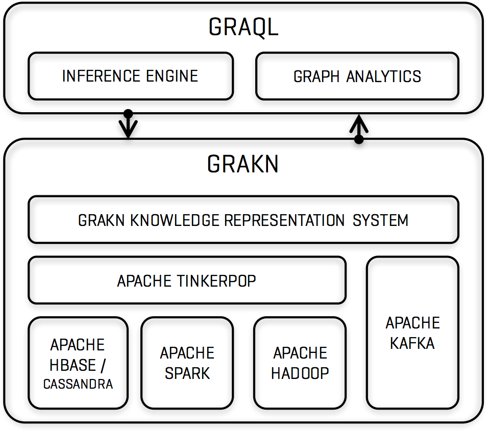 Get Started With GRAKN AI - DZone Big Data