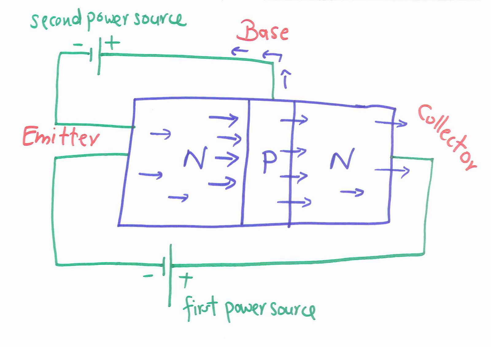 What Exactly Is In A 1 Bit Of Digital Memory Coders Corner Medium Now We Generate Our Truth Table Assume That The Second Power Source Have Attached Has Enough Voltage To Overcome Barrier At N P Junction So This Just Forward
