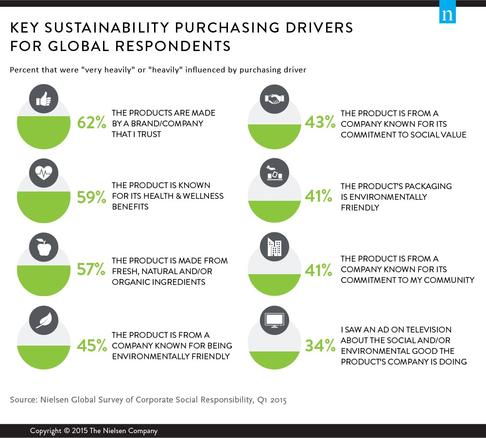 Ethicality Is A Top Kpi For Supply Chain Sustainability