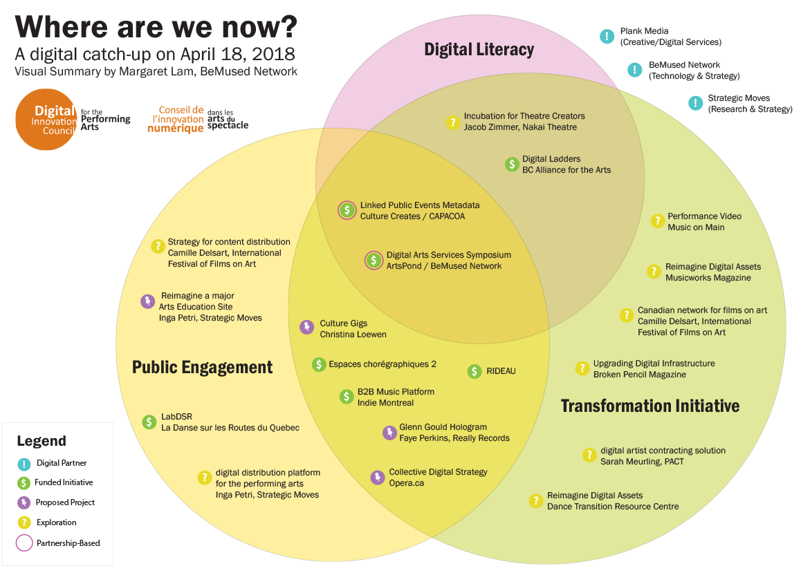 Venn chart with initiatives classified under one or several streams of the Digital Strategy Fund