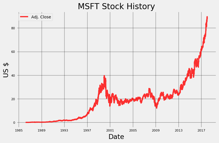 stocks microsoft