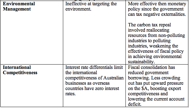Effectiveness of Fiscal Policy - Year 12 HSC - Economics