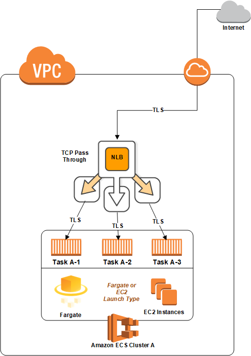 Deploying Your Web App To Amazon Web Service