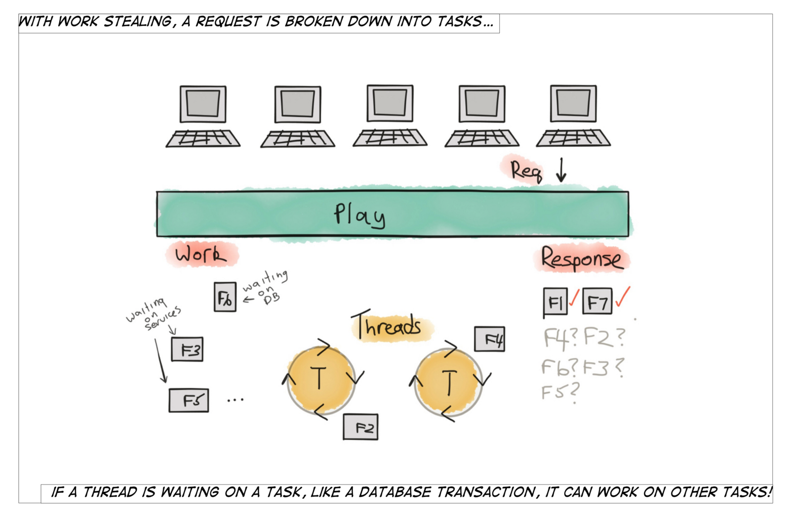Work stealing what makes the play framework fast redelastic modern web applications rely on many blocking calls to produce results such as making requests from external web services and databases baditri Gallery