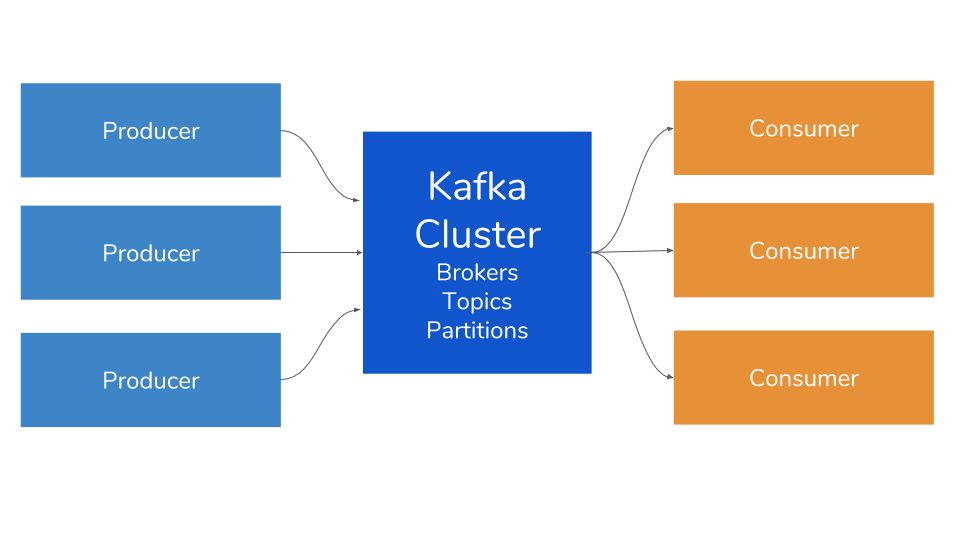Supercharging Kafka: Enable Realtime Web Streaming by Adding Pushpin