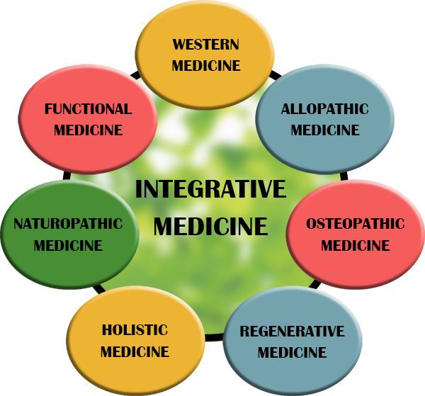 Top 4 Reasons Why You Should Go For Integrative Medicine