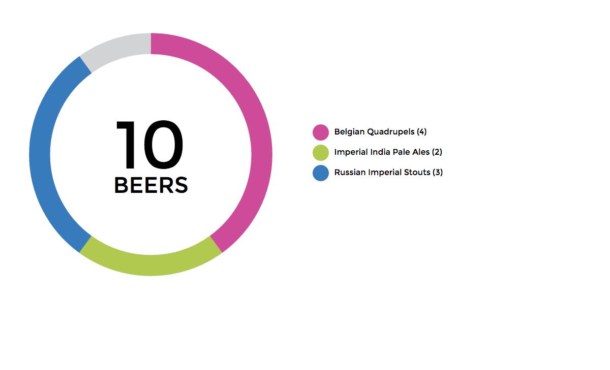 Scratch made svg donut pie charts in html5 mark caron medium figure 10 final fully accessible svg chart of beers in my cellar geenschuldenfo Choice Image