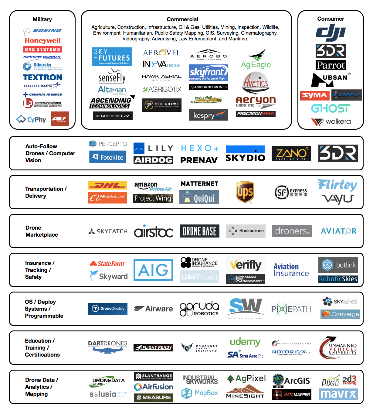 Drone Market Ecosystem Map Chris Mccann Medium