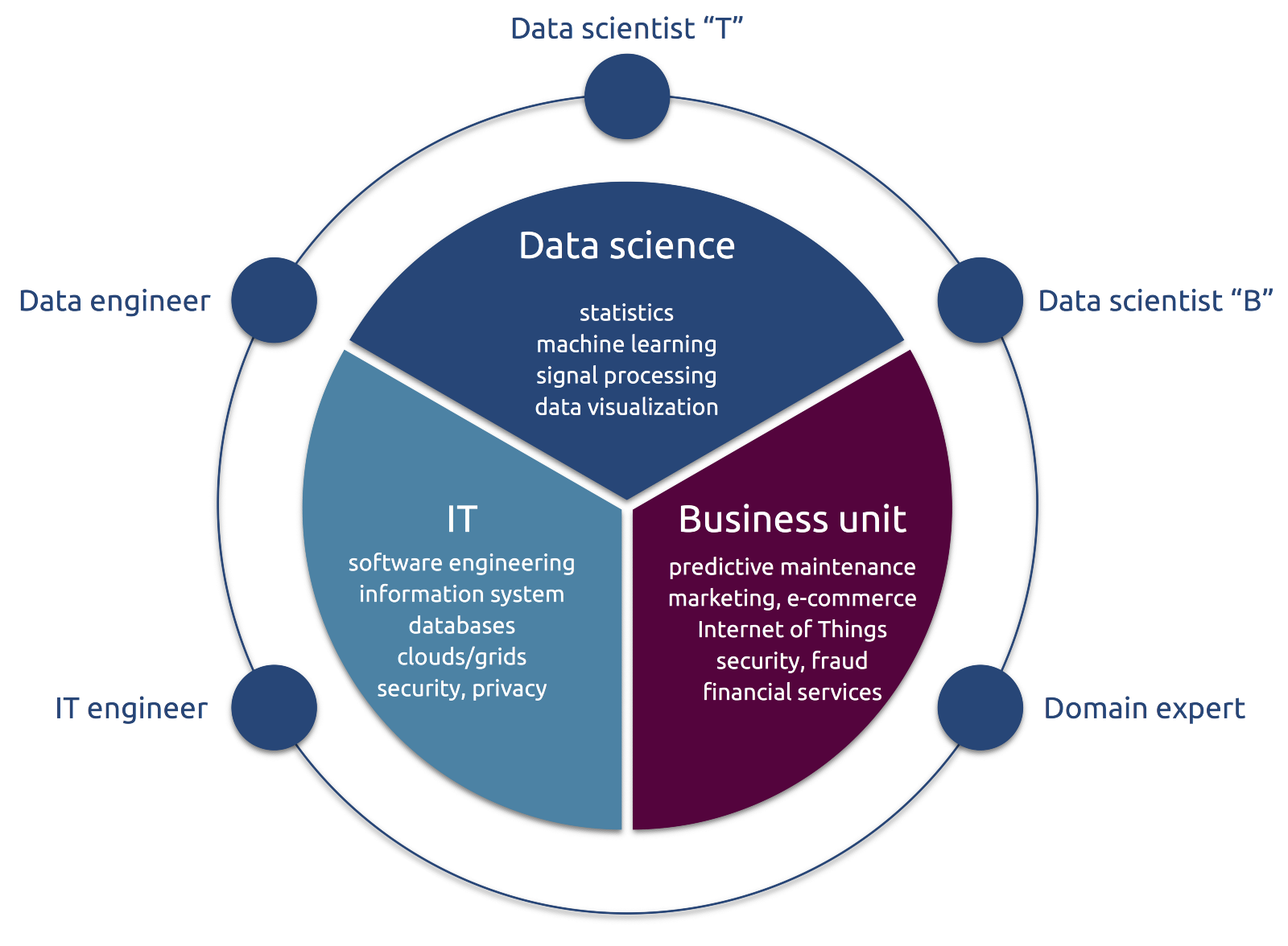 The data science ecosystem: industrial edition – Towards Data Science