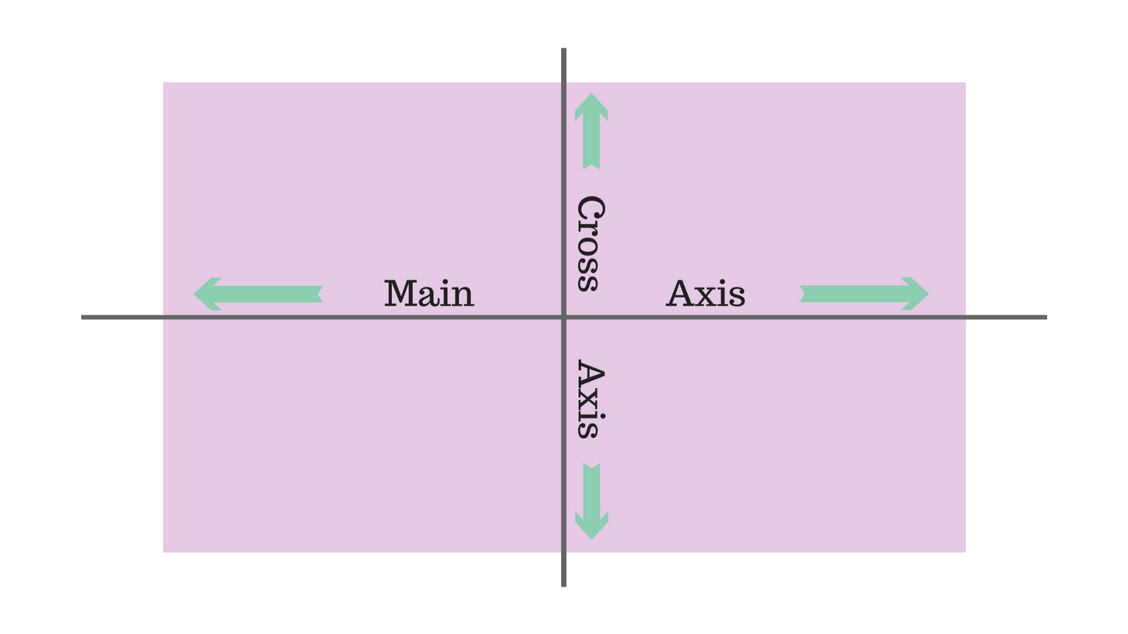 axis image