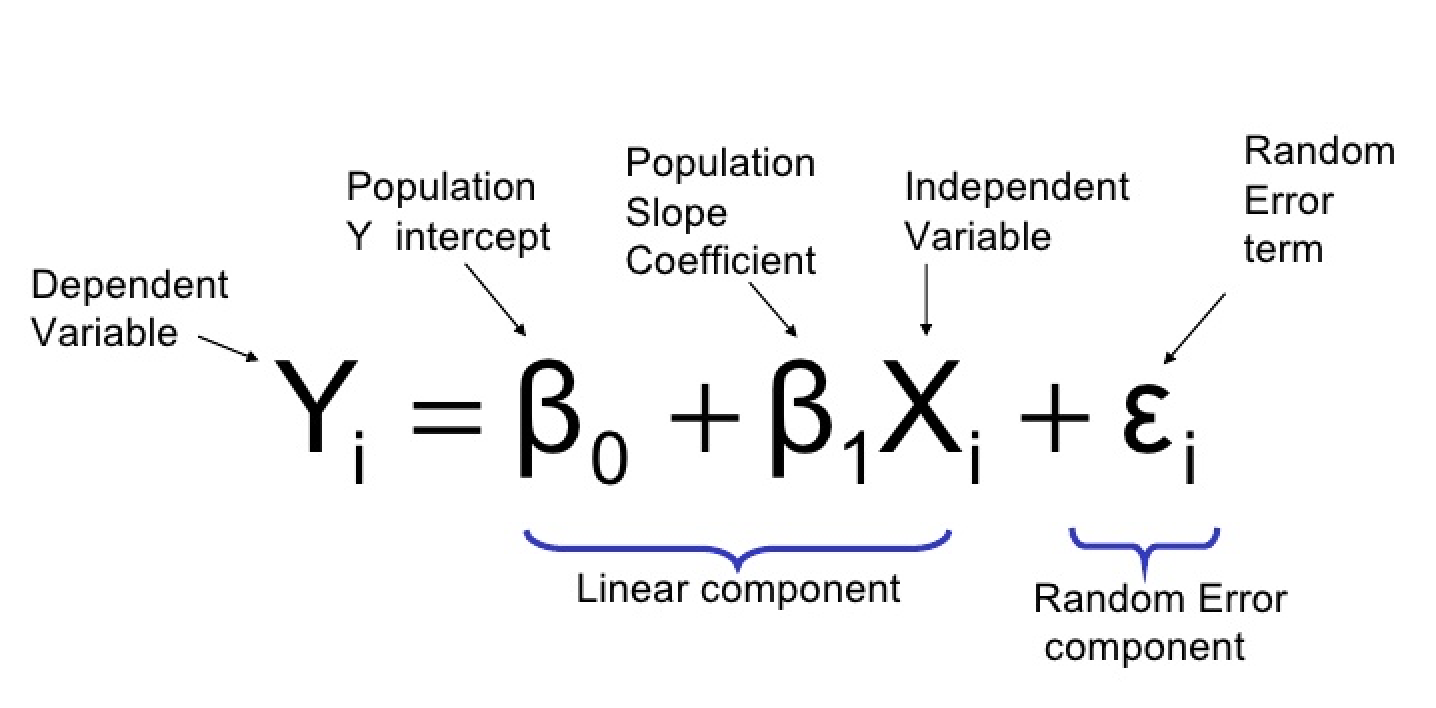 Linear Regression In Python Towards Data Science Also Make This Into A Simple Cb Radio Receiver See Pdf File Courtesy Of Department Statistics Its Surabaya