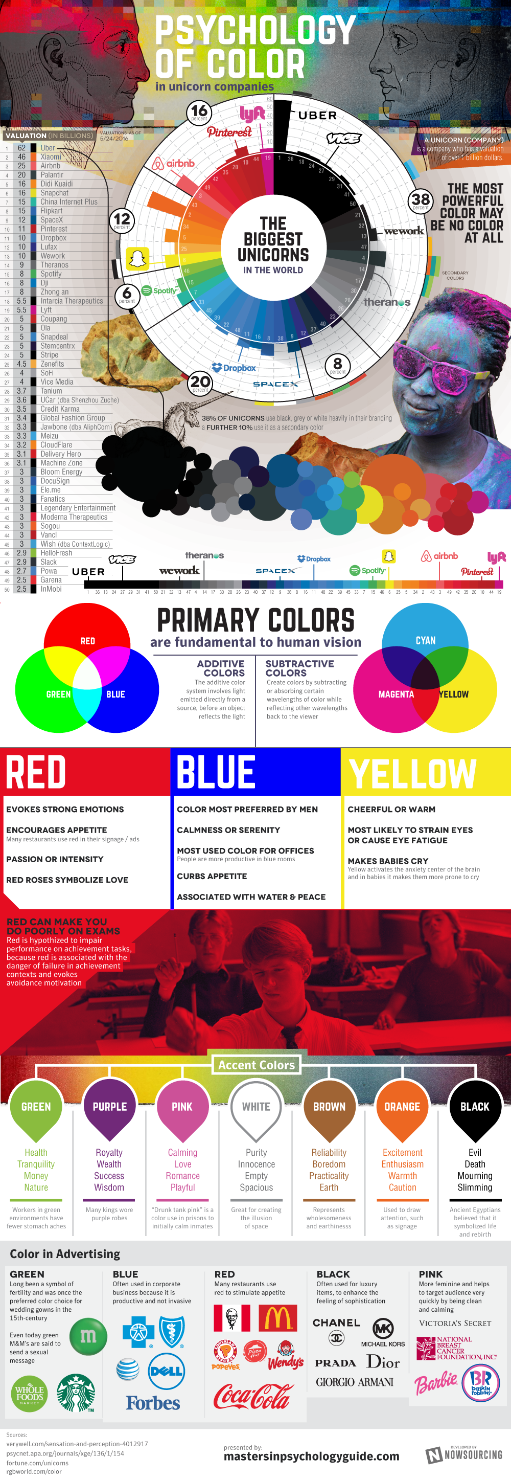 How are the World's Most Successful Brands Using the Psychology of Color in their Branding