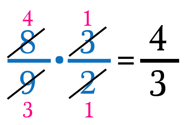 Guide to fractions in 10 simple facts math memoirs medium step three use canceling to pre reduce the fraction after making these reductions multiply across to obtain 43 ccuart Gallery