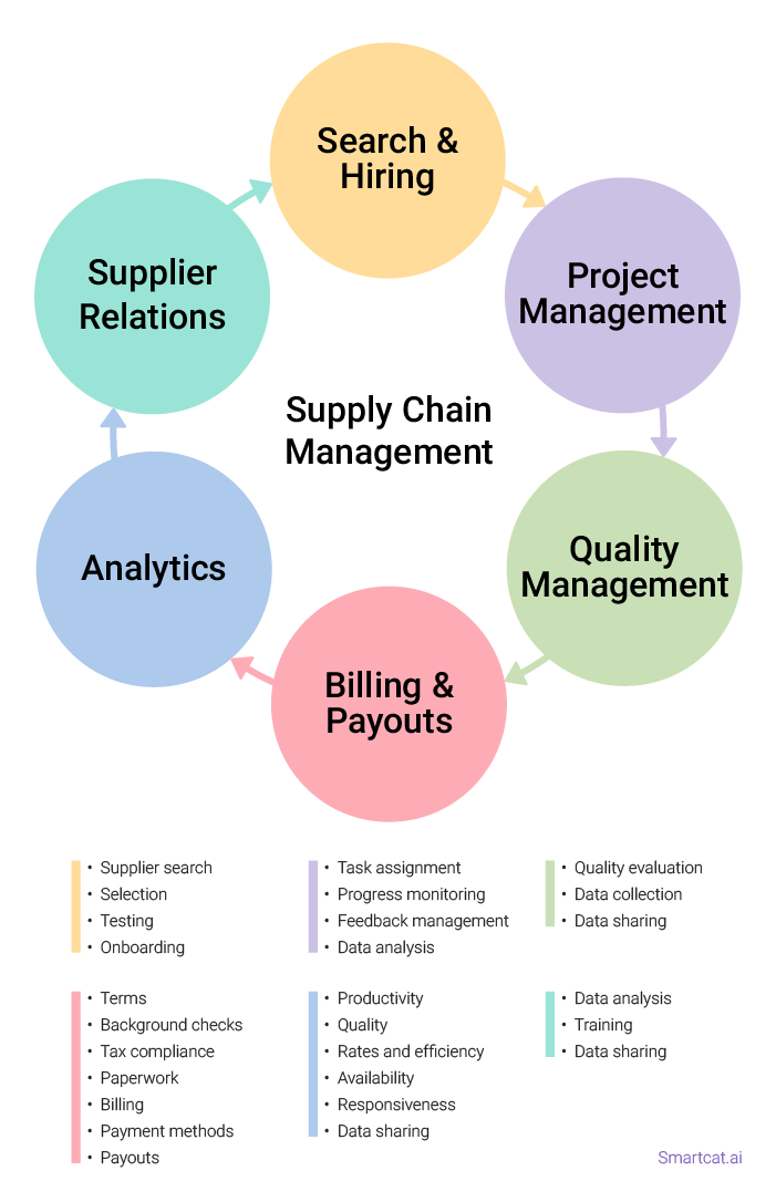 supply chain management and harlequin The resource-based view (rbv)  ethics, law, management, marketing, supply chain management and general business.