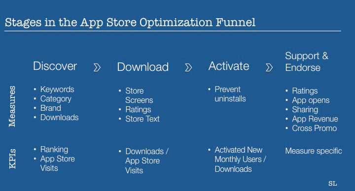 More than just Ranking—The Different Stages of App Store Optimization