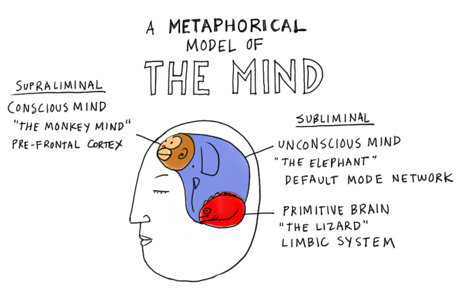 A metaphorical model of the mind