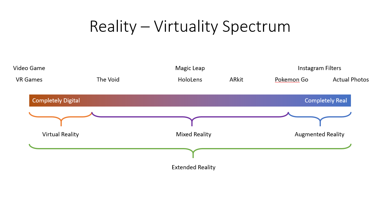 482d166c08e0 The Reality-virtuality spectrum is a common graph used to explain things
