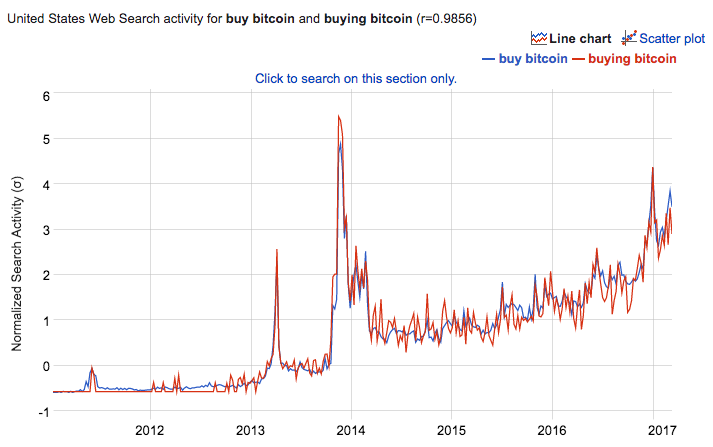 When Someone Is New To Bitcoin They Might Type Into Google As You Would Expect More And People Are Searching This Term Over Time