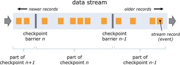 Making Sense Out Of The Fast Data And Stream Processing Conundrum