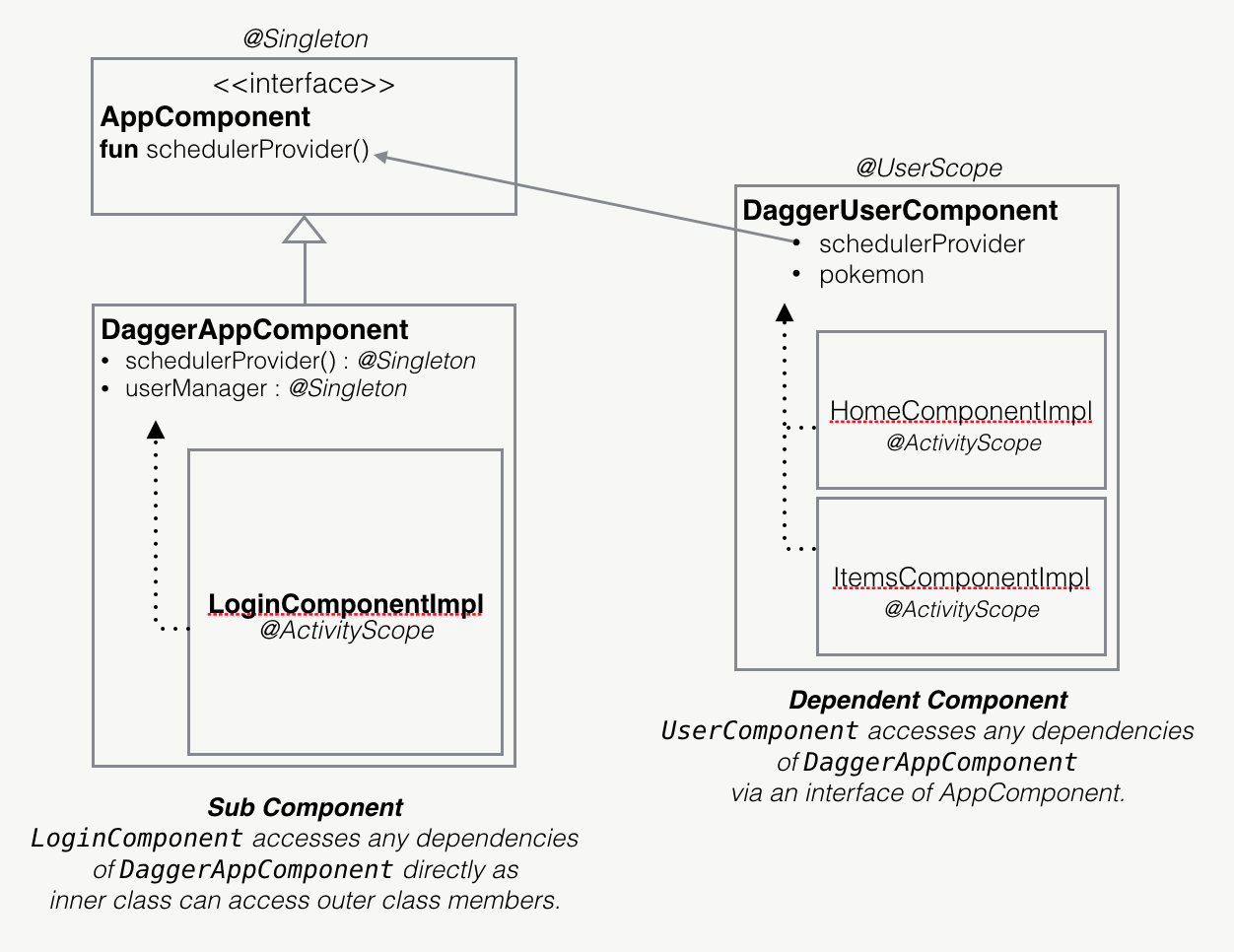 Dagger 2 component relationships custom scopes proandroiddev dependent component vs sub component ccuart Choice Image
