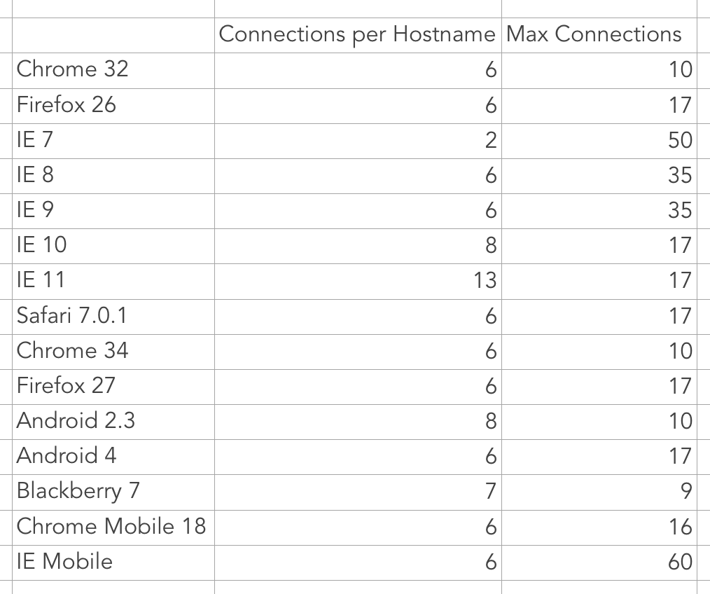 Concurrent connections per browser table