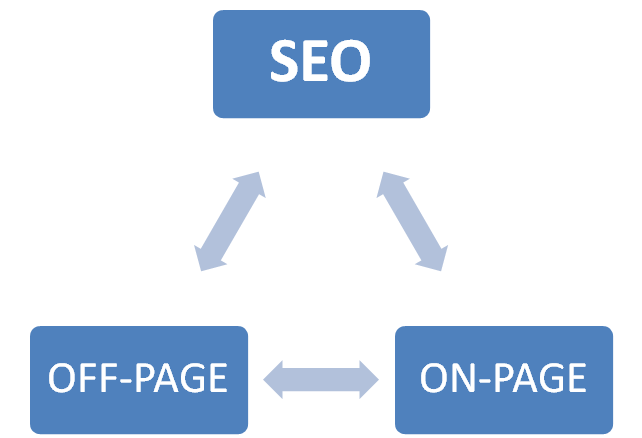 What are different on-page and off-page SEO activities?