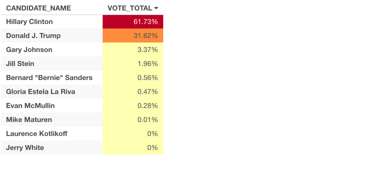 And Here S The Percentage At The County Level