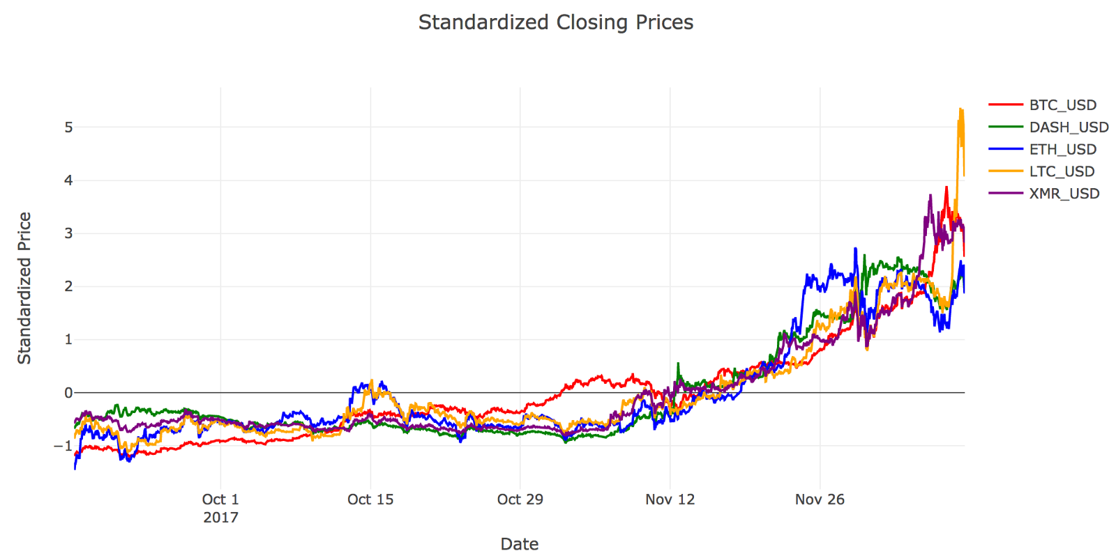 api cryptocurrency prices
