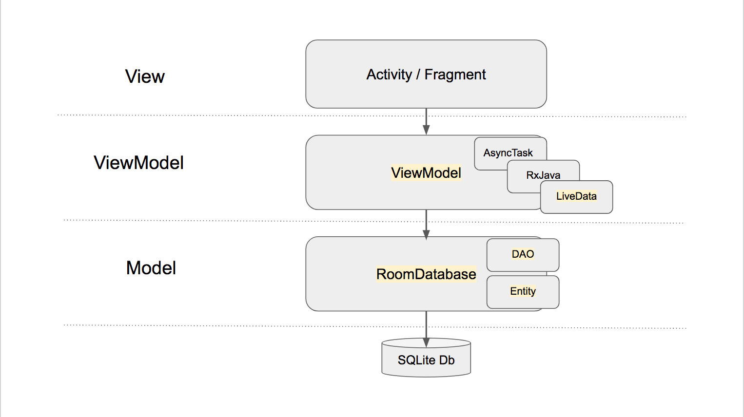 Mvvm On Android With The Architecture Components Margaret Maynard How To Draw A Database Model Diagram Simple Tutorial View Viewmodel