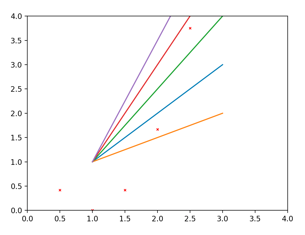 Machine Learning Week 1 Cost Function Gradient Descent And When We Draw The Force Diagram Represent Box By A Dot Two If Join Dots Together Nicely