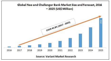 What Is A Neo Bank And How Are They Disrupting Traditional Banking