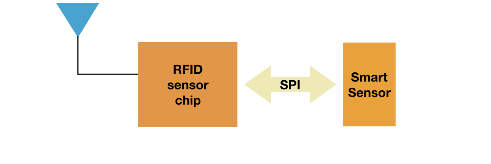 Uhf Rfid From Passive Identifiers To Sensor Tags Block Diagram Of A Tag Chip Components Such As Ams Sl900a Or Farsens Rocky100 Are Very Simple Implement Into Design But Way More Expensive Than Basic