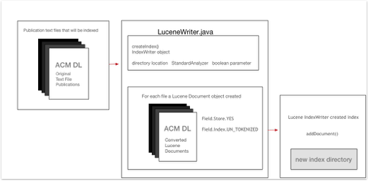 How To Create Simple Documents Indexation By Using A Lucene Index - How to create a design document
