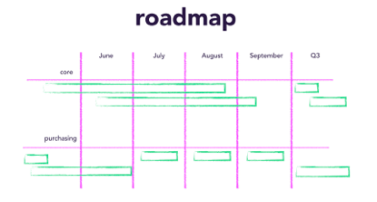 the product roadmap indicates what a team may be working and when