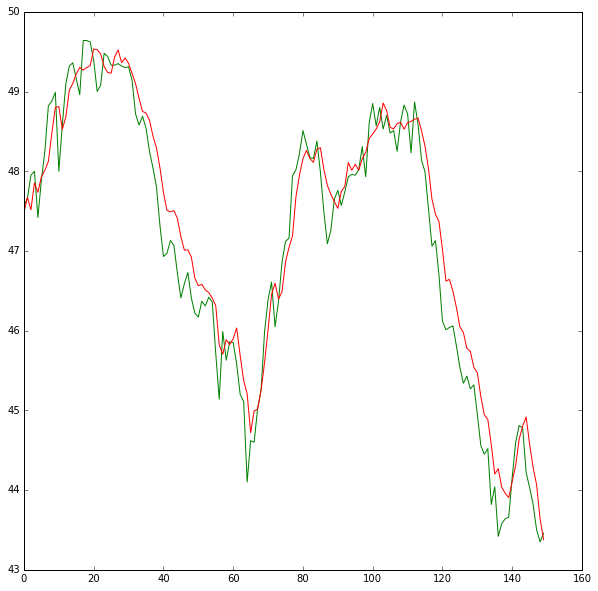 neural network predictions of stock price Forecasting stock market with neural networks neural networks have been extensively applied to the calculation and prediction of stock prices in recent years.