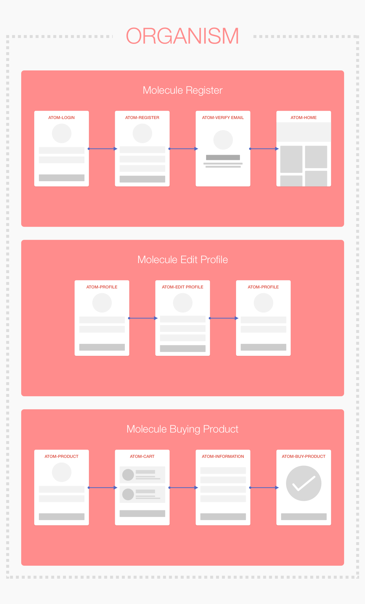UX: User Flow with Atomic Design